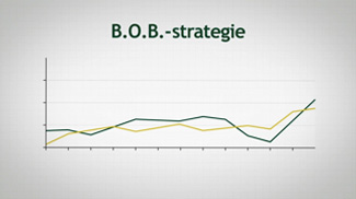 Best of the Best strategie (B.O.B.)